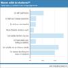 Warum wollen Abiturienten studieren? Bildungsweb Umfrage (2009)
